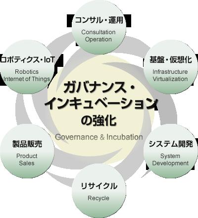 ガバナンス・インキュベテーションの強化